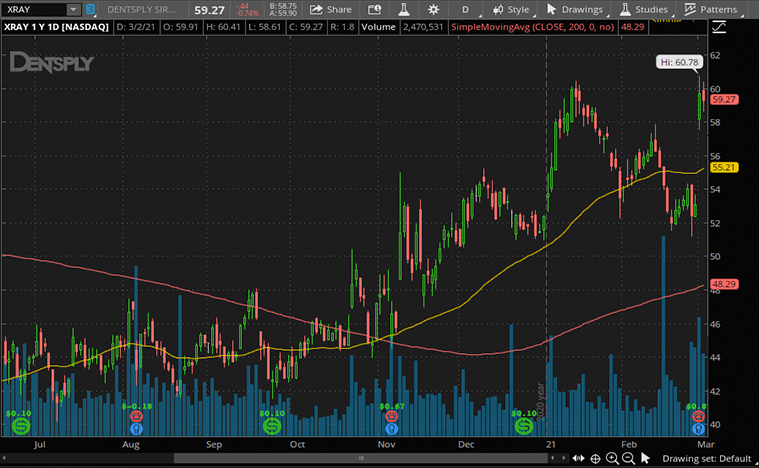 health care stocks (XRAY stock)