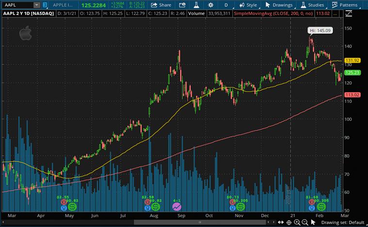 top tech stocks (AAPL stock price)