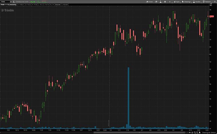 industrial stocks (TRMB stock)