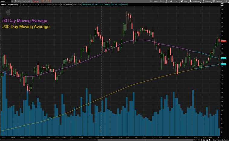 cyclical stocks (AAPL stock)