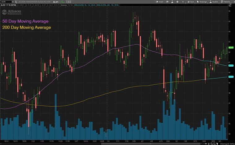 best ev stocks to buy (ALSN stock)