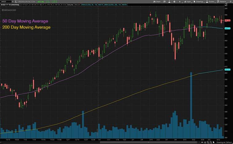 best dividend stocks (AVGO stock)