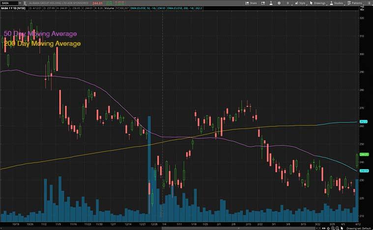 tech stocks to buy now (BABA stock)