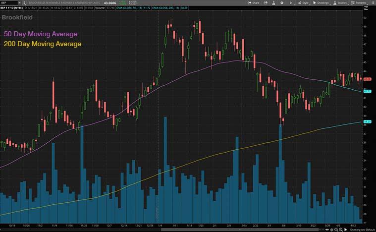 top dividend stocks (BEP stock)