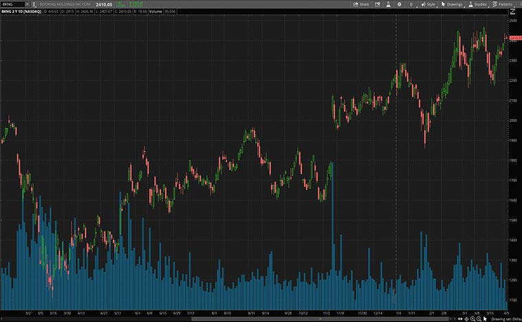 BKNG stock (NASDAQ BKNG)
