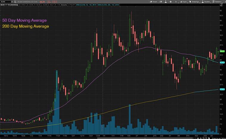 ev stocks (BLNK stock)