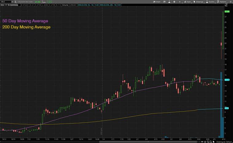 top health care stocks (CELC stock)