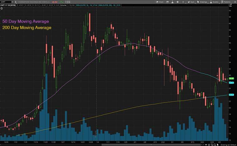 top ev stocks (CHPT stock)