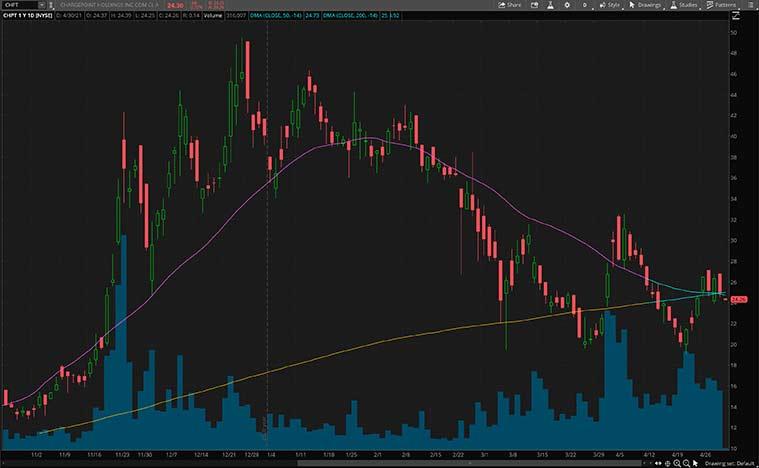 top ev stocks to watch (CHPT stock)