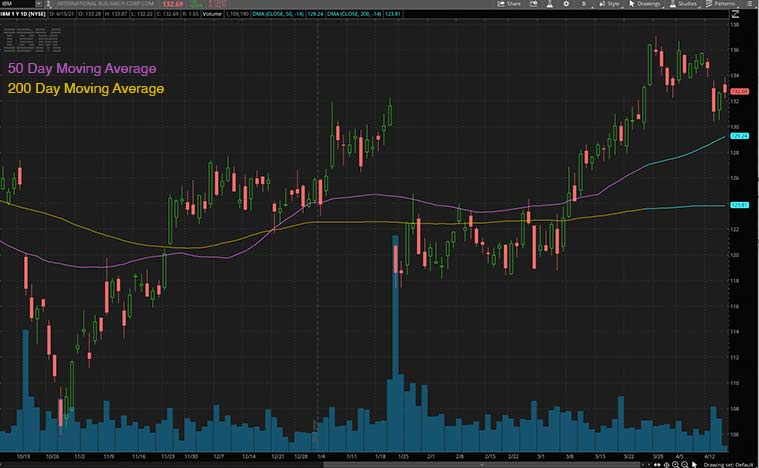 dividend stocks (IBM stock)