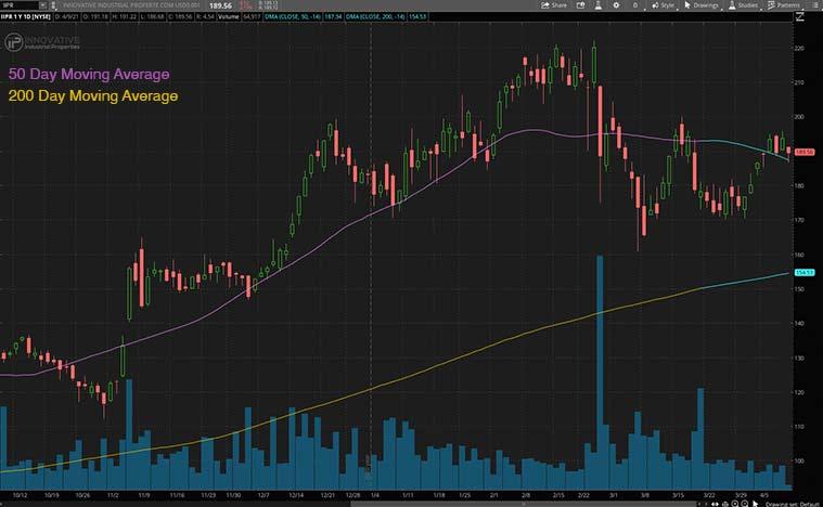 marijuana stocks to buy now (IIPR stock)