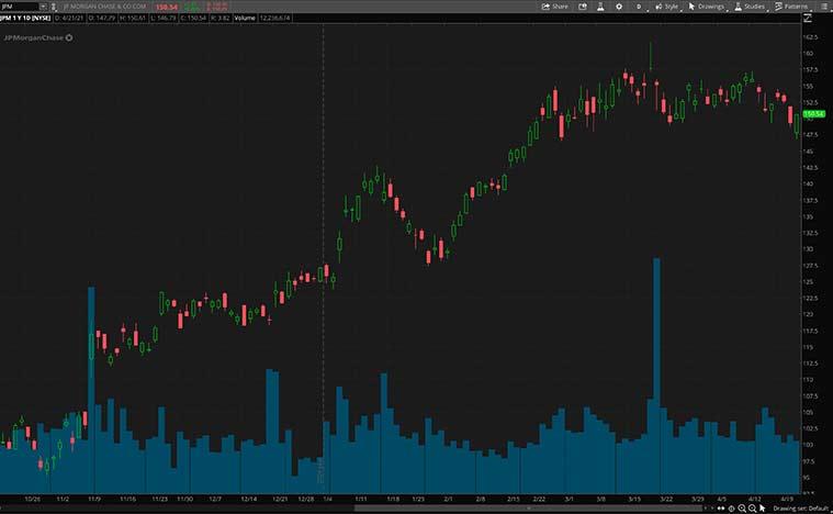 best fintech shares (JPM share)