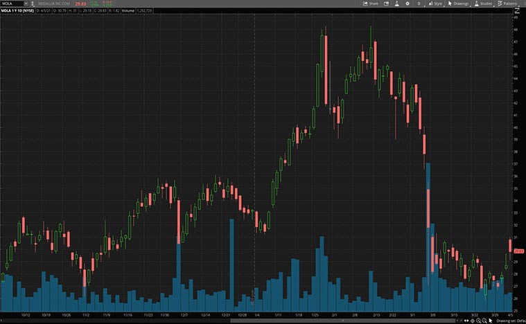 software stocks (MDLA stock)