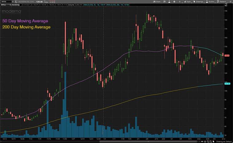 health care stocks (MRNA stock)