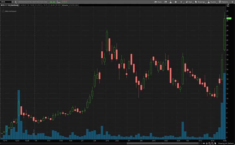 autonomous vehicle stocks (MVIS stock)