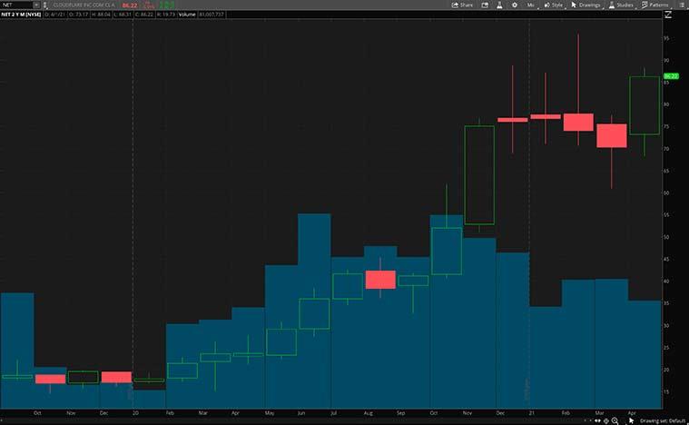 NET stock chart