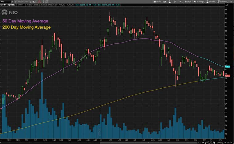 electric vehicle stocks (NIO stock)