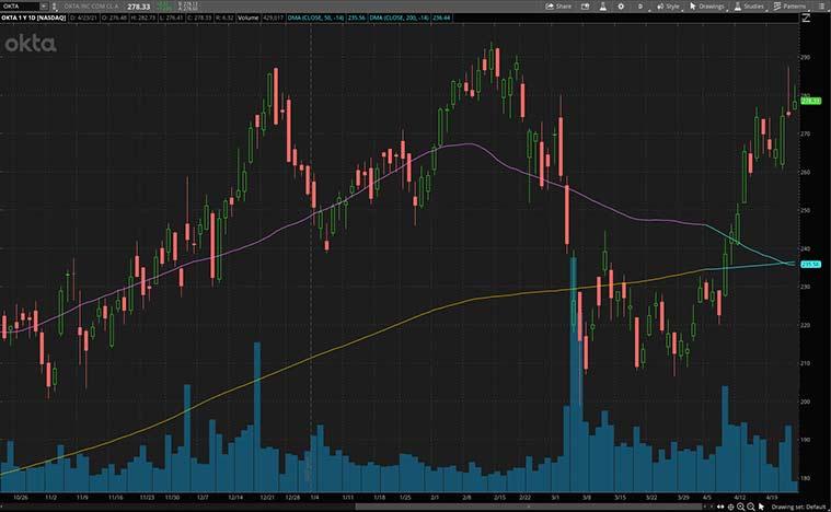 best cybersecurity stocks to buy (OKTA stock)