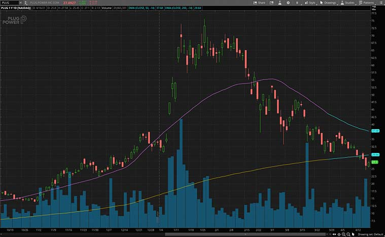 best renewable energy stocks (PLUG stock)