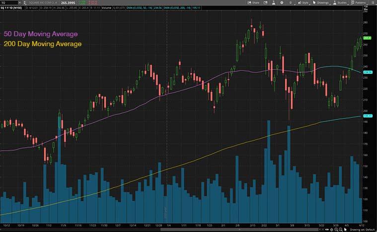 digital payment stocks (SQ stock)