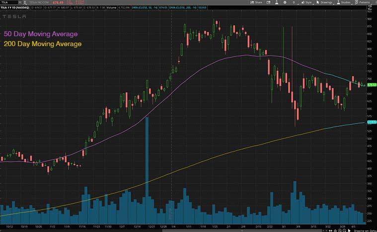 ev stocks to buy now (TSLA stock)