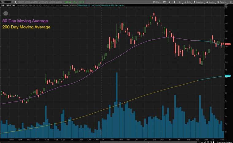 best growth stocks to buy (TSM stock)
