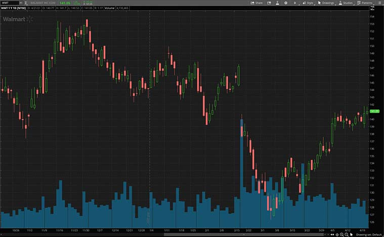 best consumer stocks to buy (WMT stock)