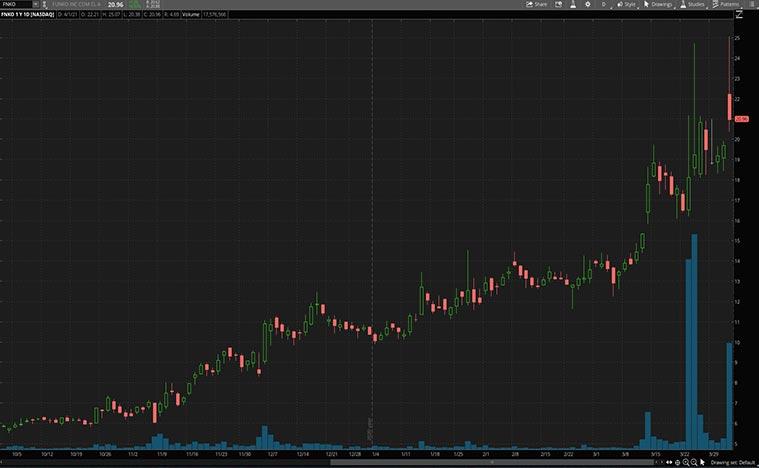 best tech stocks to buy (FNKO stock)