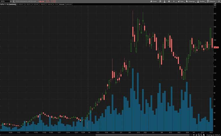FUTU stock price