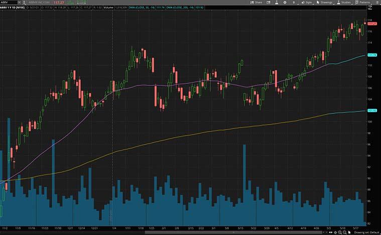 actions de dividende à acheter maintenant (action ABBV)
