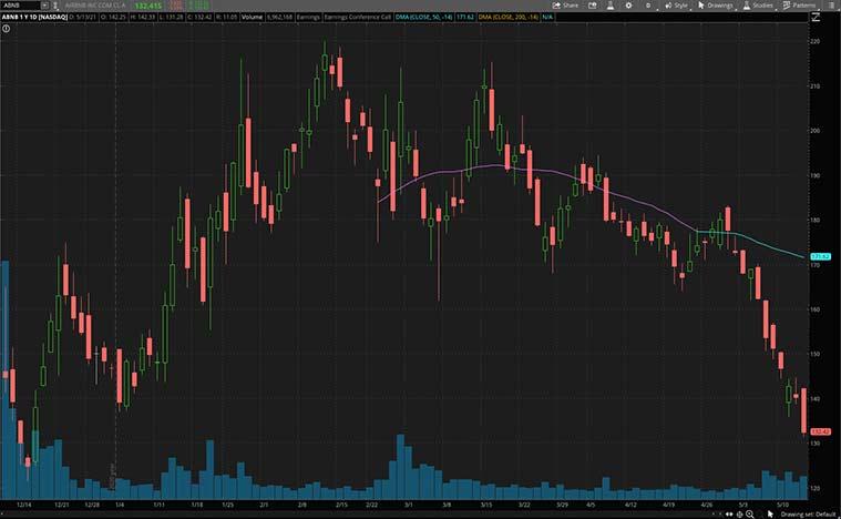top consumer discretionary stocks (ABNB stock)