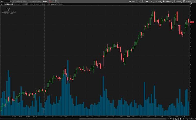 consumer discretionary stocks to buy (AEO stock)