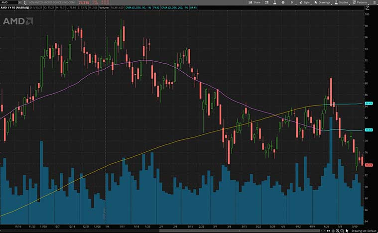 tech stocks (AMD stock)