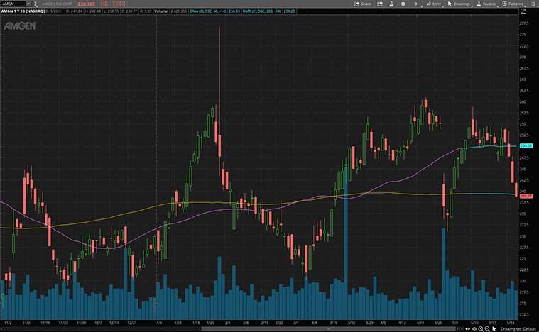best biotech stocks (AMGN stock)