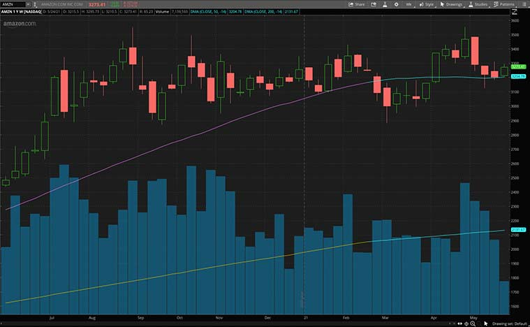 streaming stocks (AMZN stock)