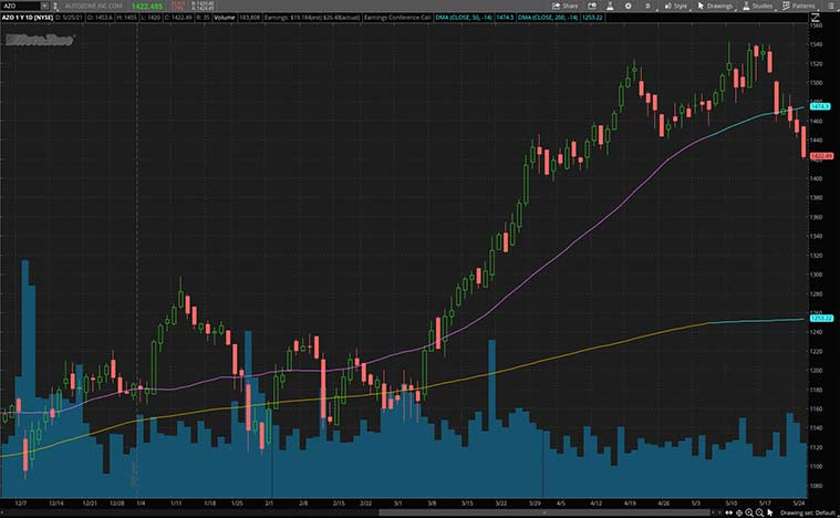 best stocks to buy (AZO stock)