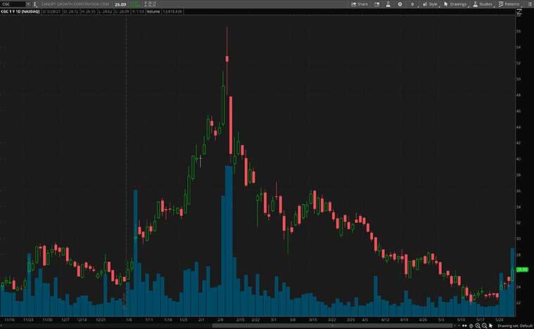 top consumer discretionary stocks to watch (CGC stock)