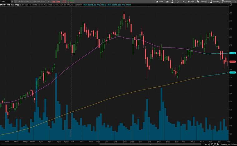 best cybersecurity stocks to buy now (CRWD stock)