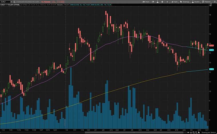 marijuana stocks (CURLF stock)