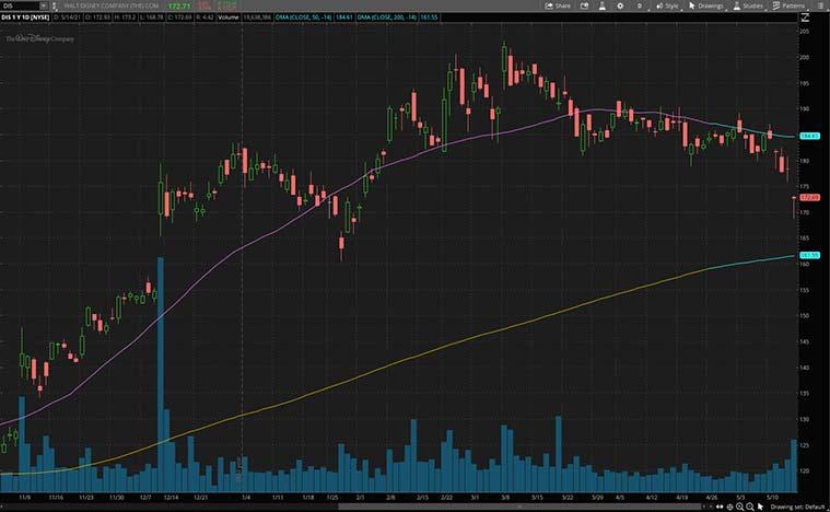 best epicenter stocks (DIS stock)