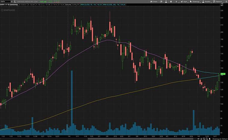 clean energy stocks (ENPH stock)