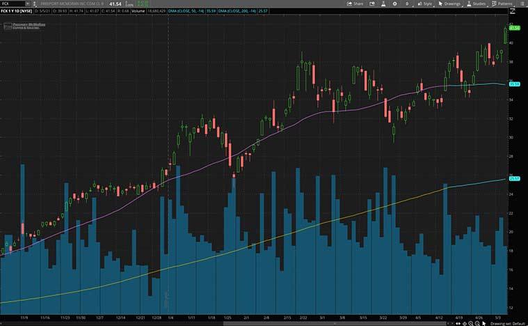 top copper stocks (FCX stock)