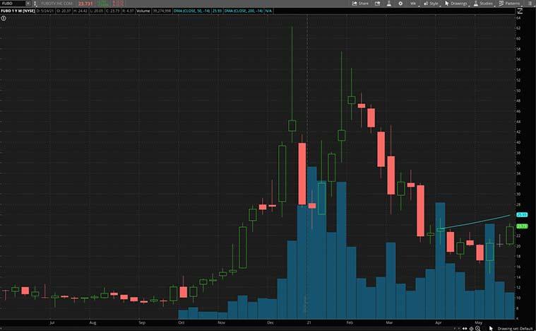 best streaming stocks (FUBO stock)