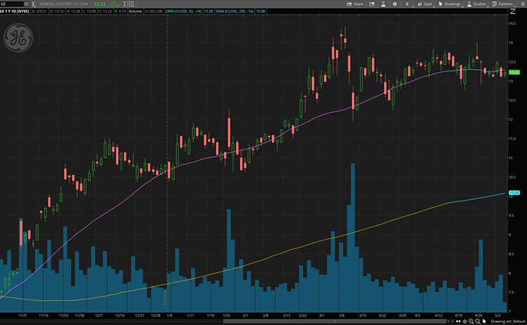 cyclical stocks (GE stock)
