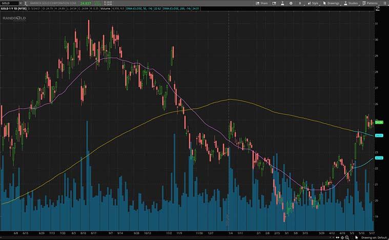 gold stocks (GOLD stock)