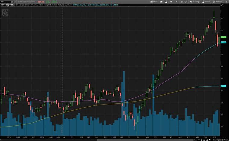top consumer discretionary stocks to buy (HD stock)