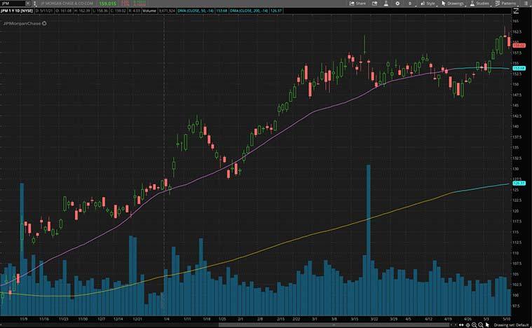 best cyclical stocks (JPM stock)