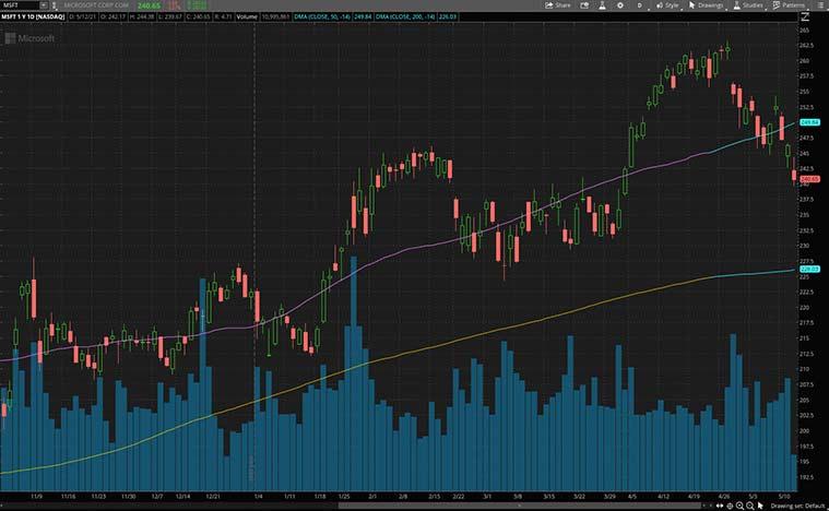 cheapest robinhood stocks (MSFT stock)