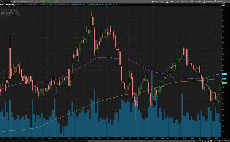 best clean energy stocks to buy (NEE stock)