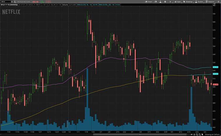entertainment stocks to buy (NFLX stock)